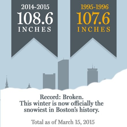 Snow Record